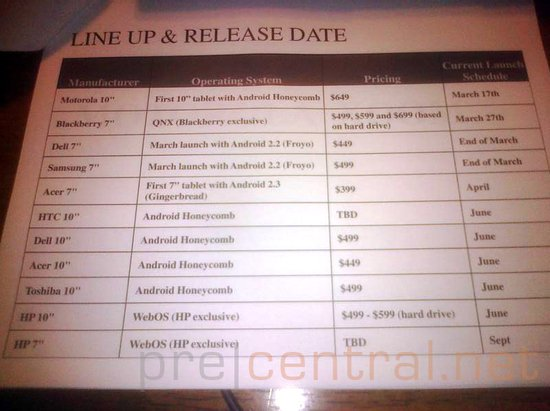Upcoming HP, Dell, HTC, Acer and Toshiba tablets prices and dates leaked