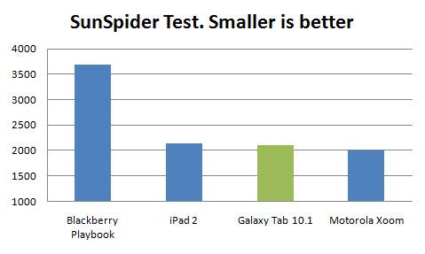 Galaxy Tab 10.1 Sunspider