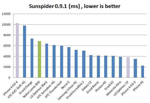 sunspider test