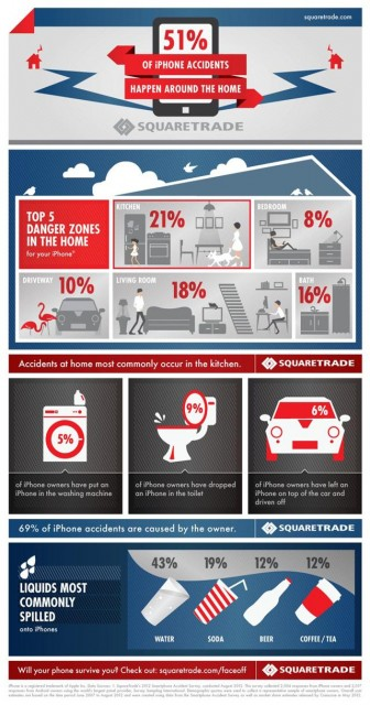 squaretrade 336x640 SquareTrade: 51% of iPhone accidents happen at home, kitchen tops the list