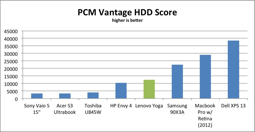 PCMVantageHDD