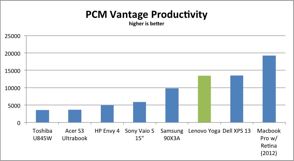 PCMVantageProductivity
