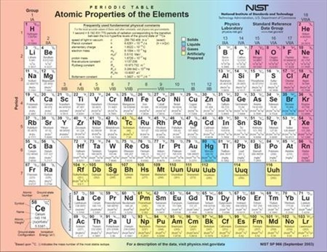 Element 117 Joins The Periodic Table Ubergizmo