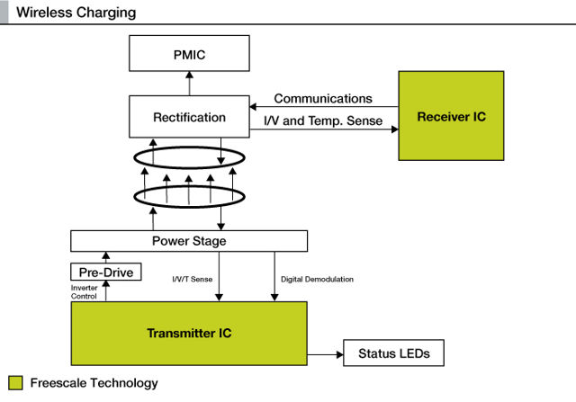 freescale wireless Freescale Looks To Boost Wireless Charging Speeds