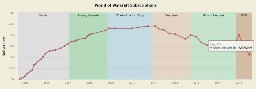 world of warcraft active subscribers drop to 5 6 million ubergizmo