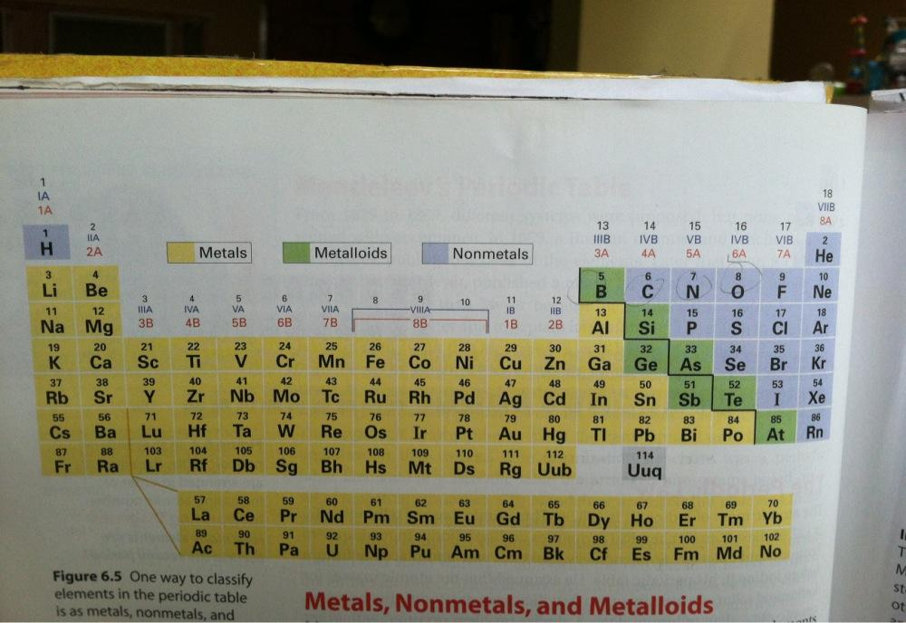 Four New Elements Added To The Periodic Table Ubergizmo