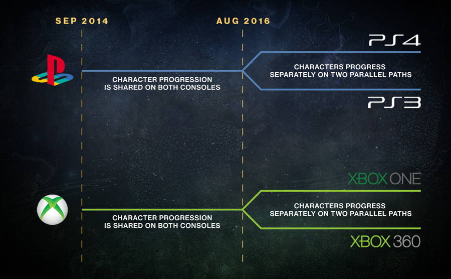 Bungie's Destiny To Break Away From Legacy Consoles This August